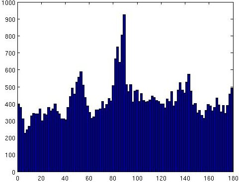 orientation histogram